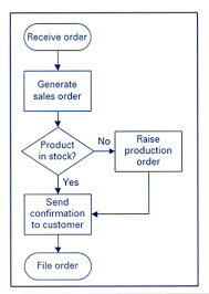 Simple Process Map Process Mapping Sherpa Consulting