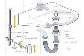Bathroom Sink Parts Diagram Bathroom Sink Plumbing Bathroom Sink Drain Bathroom Sink