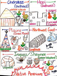 native american history native americans native  native american unit anchor chart