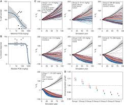 Predicting Global Killer Whale Population Collapse From Pcb