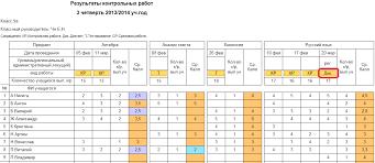 Многоуровневая система оценки качества образования МСОКО  Протокол контрольного диктанта дополнительный отчёт Отчёт Протокол контрольного