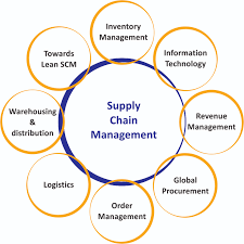 supply chain management reflective essay topics annotated  master of supply chain management victoria university