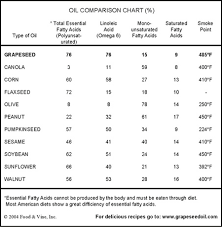 Oil Comparison Chart Grapeseed Oil Cooking Best Cooking