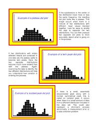 dot plot example dot plots
