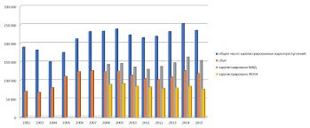 Наркоконтроль перспективы и ожидания Фонд содействия защите  График 2 Ежегодное число наркопреступлений зарегистрированных ФСКН МВД