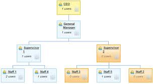 Simplysfdc Com Salesforce Account Team Report
