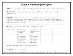 Research Design Diagram Experimental Design Diagram Blank