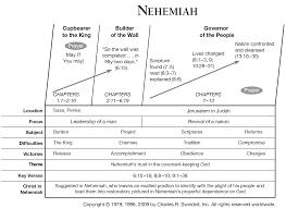 Nehemiah Timeline Chart Book Of Nehemiah Overview Insight For Living Ministries