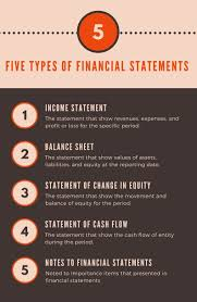 financial statement five types of financial statements completed set with template