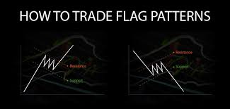 Line Break Chart Explained Bull Flag And Bear Flag Chart Patterns Explained