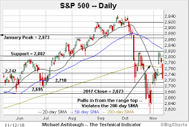 Charting A Post Election Downdraft S P 500 Returns To Mini