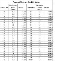 401k Minimum Distribution Chart Rmd Chart For Ira Bedowntowndaytona Com