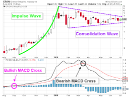Cron Stock Chart Marijuana Stock What To Look Forward To With Cron Stock