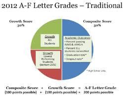 Letter Grade Chart Letter Grades Chart Expect More Arizona