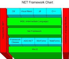 Net Framework Hierarchy Chart Net Programming With C