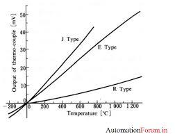 Thermocouple Signal Converters Temperature Measurement