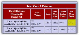 Intel Cpu Temperature Chart Find Your Maximum Cpu Temperature Raymond Cc