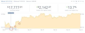 Litecoin Mining Pool Chart Tulip Chart Bitcoin Chart Mining Litecoin Miners Trigo