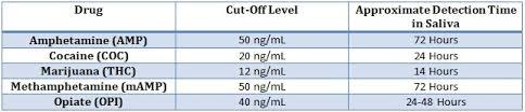 Drug Test Detection Chart 5 Panel Oral Fluid Drug Test Rapid Detect
