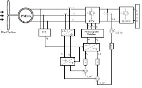 block diagram of voltage oriented control voc