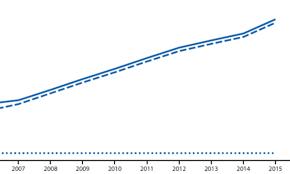 Adhd Medication Comparison Chart 2013 Adhd Drug Prescription Rate Has Quadrupled Among Women