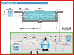 commercial swimming pool design. Commercial Swimming Pool Design Construction Sc Builder With Style P