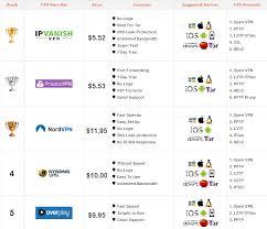 Vpn Compare Chart Best Vpn Services Vpn Comparison Chart