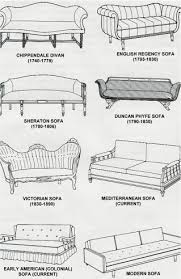 in style furniture. chart of different furniture styles in style