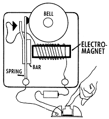 Ponent electro mag diagram electromag ic induction electromag ism off limits electromag e 3 phase forward reverse mechanical electrical