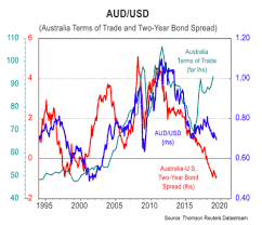 Australian Dollar Is 10 Undervalued Says Cba But Closing