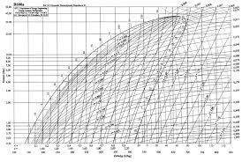 R12 Refrigerant Pressure Enthalpy Chart Pdf Www