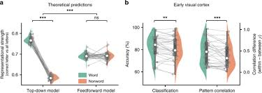 word contexts enhance the neural