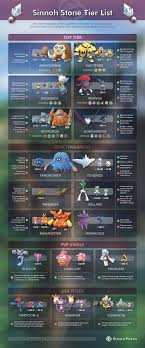 Quest Chart Pokemon Go Sinnoh Stone Tier List Pokemon Go Wiki Gamepress