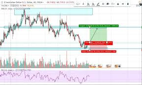 How To Mark Up A Chart In Forex Forex Trading For Beginners Audusd Chart Markup Analysis