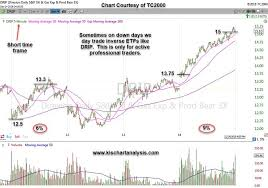 Kis Chart Analysis Kischartanalysis On Pinterest