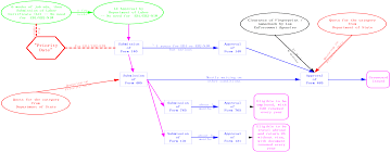 Green Card Process New Blog 1