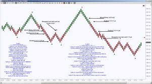 Harmonic Patterns Magnificent Learn Harmonic Pattern Trading With Kathy Garber MrTopStep