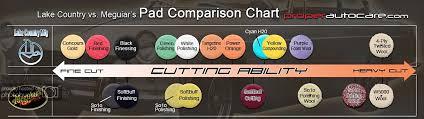 Meguiars Cutting Compound Chart Pad Comparison Chart Accuracy
