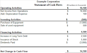 cash flow statements statement of cash flows introduction accounting