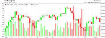 Der aktuelle bitcoin zu euro € (1 btc/eur) kurs. 6ozkao5cght5vm