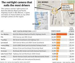 The Regions Toughest Red Light Camera Busted Drivers 24000 Times