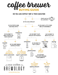 european cup office coffee. Click Here To View The Coffee Brewer Buying Guide In High Resolution \u0026 Print A Copy. European Cup Office C