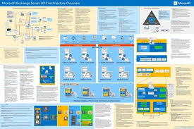 Visio Stencils 2013 Exchange Posters Visio Stencils And More Technet Articles