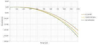 7mm 08 Drop Chart 41 Credible Remington Ballistic Coefficient Chart