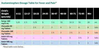 Acetaminophen Dosage Table For Fever And Pain