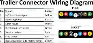 5 pin trailer plug wiring diagram in and 7 wire diagram jpg Trailer Plug Wiring Diagram 7 Pin Round 5 pin trailer plug wiring diagram on b5 n o jpg 7 way round pin trailer plug wiring diagram