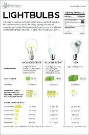 different lighting fixtures. Types Of Light Fixtures Lighting Recessed Facts Bulbs Different .
