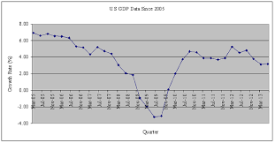 U S Gdp Historical Data Quarterly Growth Rate