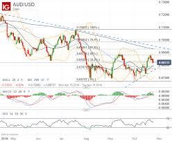 Au Price Chart Australian Dollar Technical Forecast Aud Usd Aud Jpy Gbp Aud