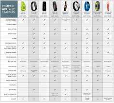 Garmin Wearable Comparison Chart Activitytraker Hashtag On Twitter